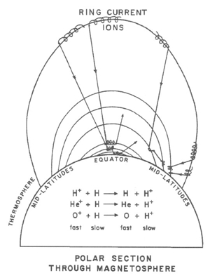mike gruntman energetic neutral atom imaging of space plasmas Bohr Diagram for Each Element fig 6 enas produced in charge exchange of ring current ions the neutrals travel on straight line trajectories mostly outwards but a fraction impinges